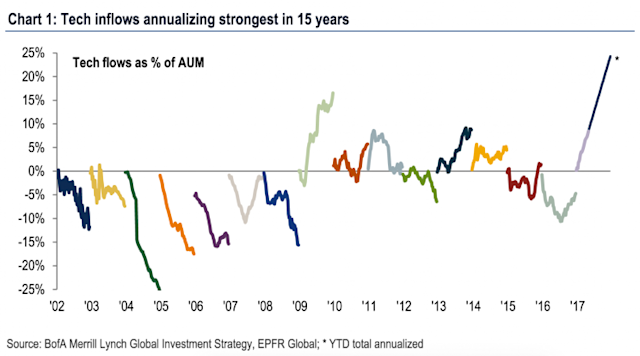 Money is pouring into the tech sector. (Source: BAML)