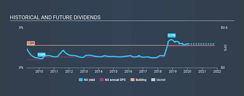 NYSE:NX Historical Dividend Yield, January 20th 2020