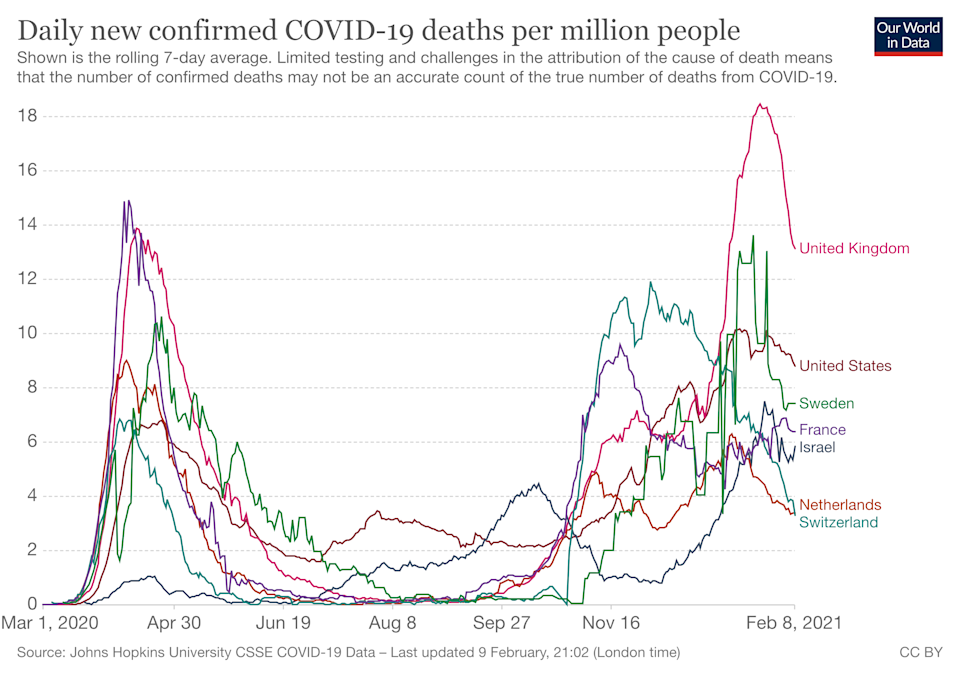 A graph shows seven countries an Australian epidemiologist claims could have done better when handling the Covid pandemic. Source: Our World Today