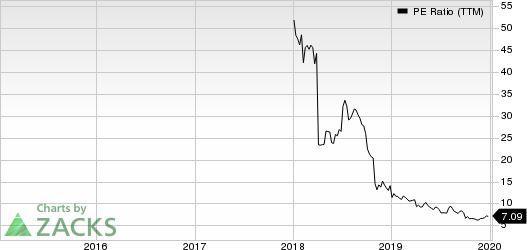Elevate Credit, Inc. PE Ratio (TTM)