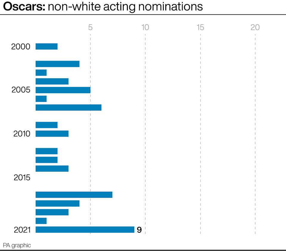Oscars non-white acting nominations. (PA Graphics)