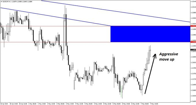 New short entries can be taken in EUR/CHF using valid triggers on the hourly time frame.