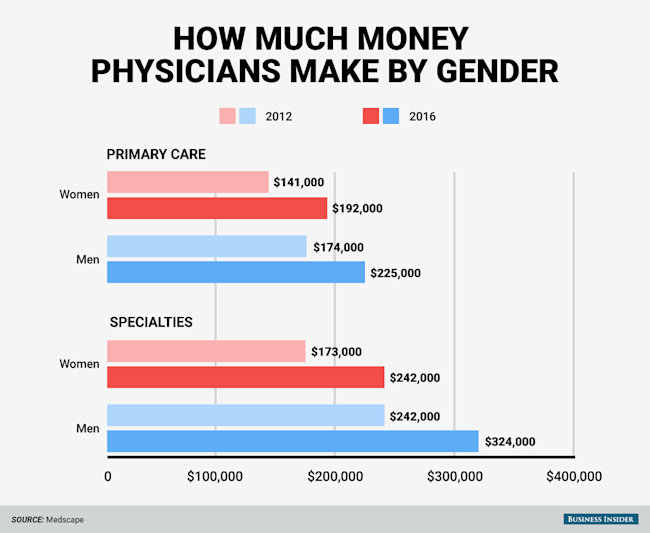 here's how much money doctors actually make, Human Body