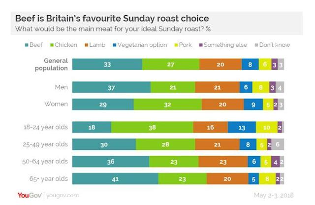 Britons love beef – but chicken comes a close second (YouGov)