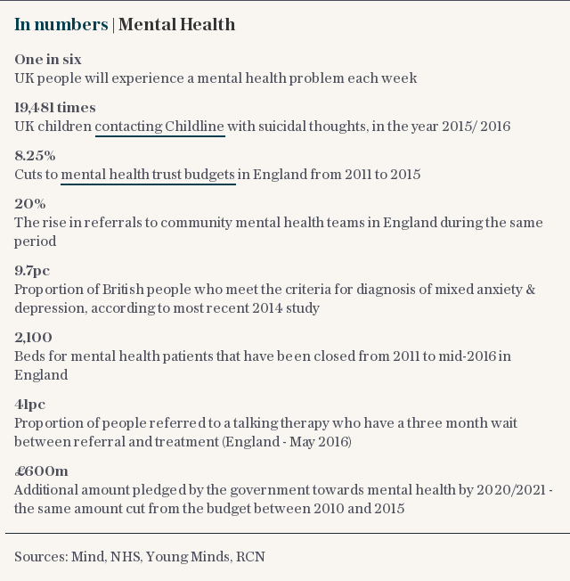Mental health figures