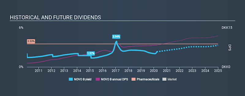 CPSE:NOVO B Historical Dividend Yield, March 23rd 2020