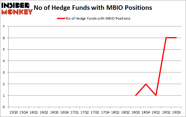 Is MBIO A Good Stock To Buy?