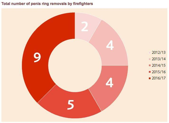 The number of penis ring removals have almost doubled since the erotic books were released. Source: London Fire Brigade