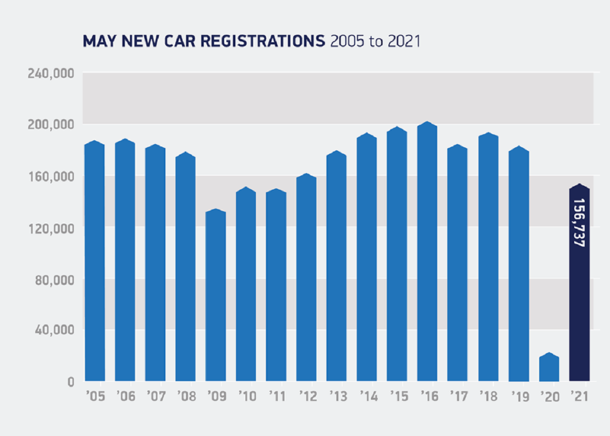 Sales were still below the 183,724 purchases made in 2019, new data from the Society of Motor Manufacturers and Traders (SMMT) showed. Chart: SMMT