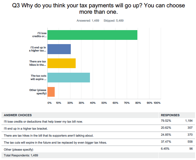 Note: This question only pertained to respondents who said they expected their taxes to go up. Source: Yahoo Finance poll conducted online via SurveyMonkey Dec. 17 & 18