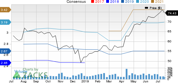 Cerner Corporation Price and Consensus