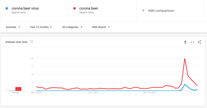 Searches for corona beer virus have spiked. Image: Google