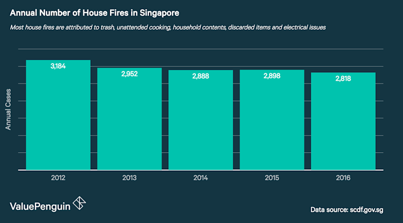 This graph shows the average number of house fires occuring per year in Singapore between 2012 and 2016