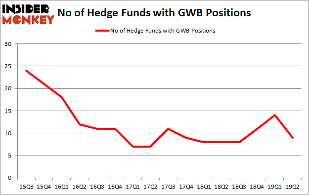 No of Hedge Funds with GWB Positions