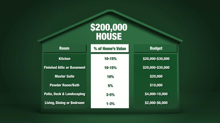 House Value Graphic