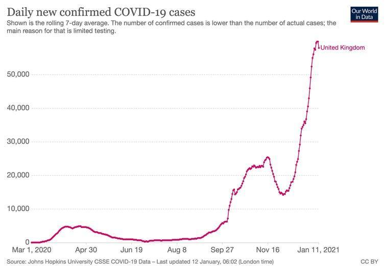 Graph showing sharp rise in daily new confirmed COVID-19 cases in a rolling seven-day average.