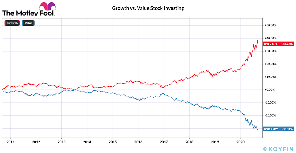 Chart showing the normalized performance of growth and value stock investing in the past 10 years from 2010 to 2020