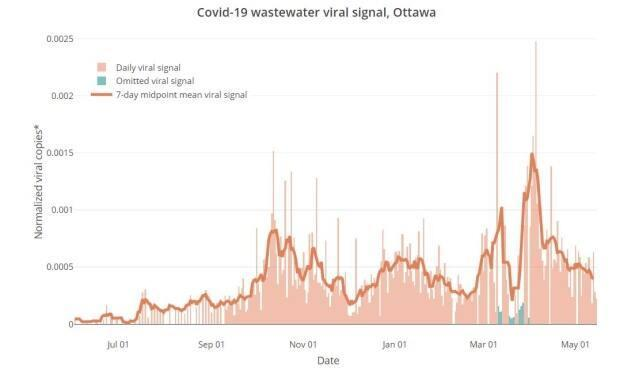 A graph showing coronavirus levels in Ottawa's wastewater, which peaked in early April, steadily declined for about a month and has declined much more slowly in May. Data for much of March may have been affected by the spring melt.