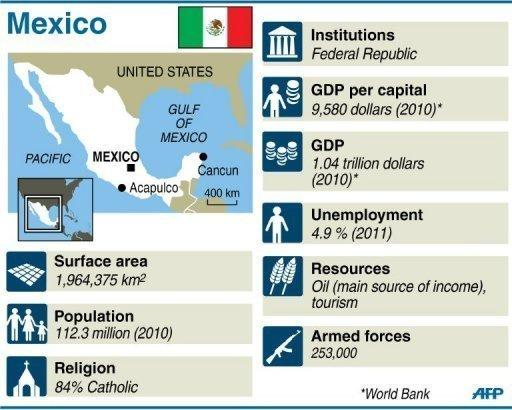 Fact file on Mexico. Enrique Pena Nieto delivered a stunning return to power for Mexico's once-reviled PRI party, but the president-elect faces a stiff challenge in cutting poverty and clamping down on rampant drug violence