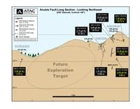 Anubis Fault Long Section - Looking Northeast (CNW Group/ATAC Resources Ltd.)
