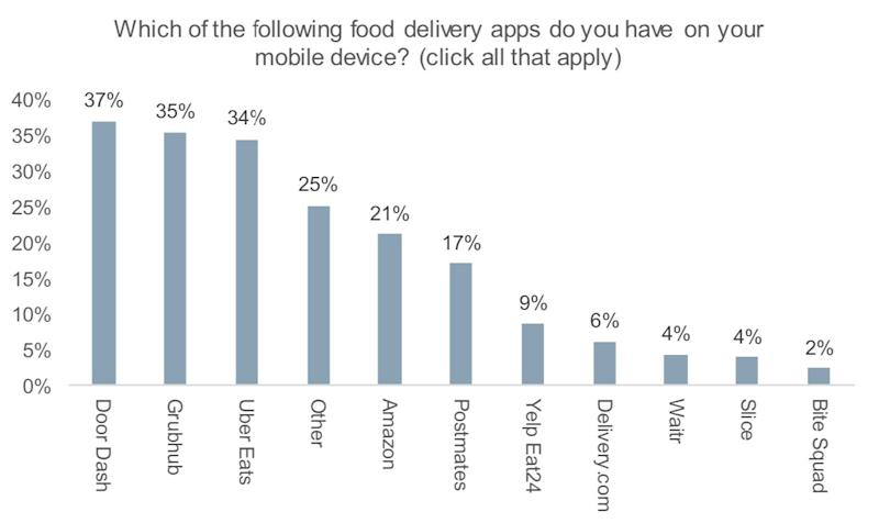 Food delivery apps (Wells Fargo)