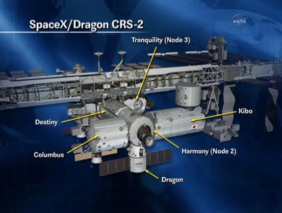This NASA graphic shows the location of SpaceX's Dragon space capsule after its docking with the International Space Station on March 3, 2013. The Dragon capsule is delivering cargo for NASA under the CRS-2 (SpaceX 2) mission.