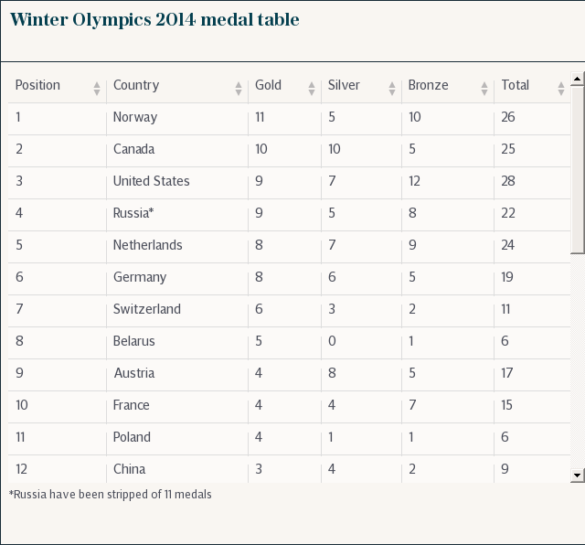 Winter Olympics 2014 medal table