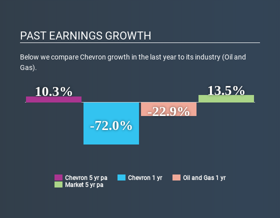 NYSE:CVX Past Earnings Growth May 26th 2020