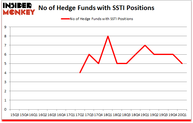 Is SSTI A Good Stock To Buy?