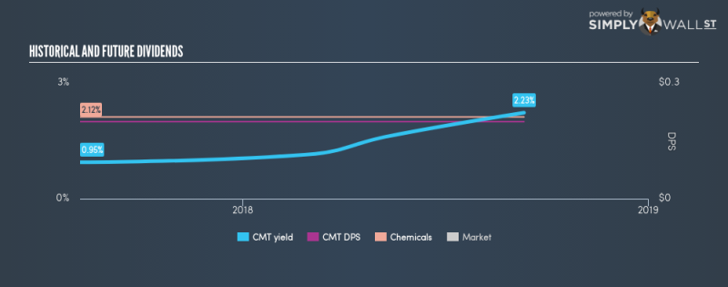 AMEX:CMT Historical Dividend Yield September 11th 18