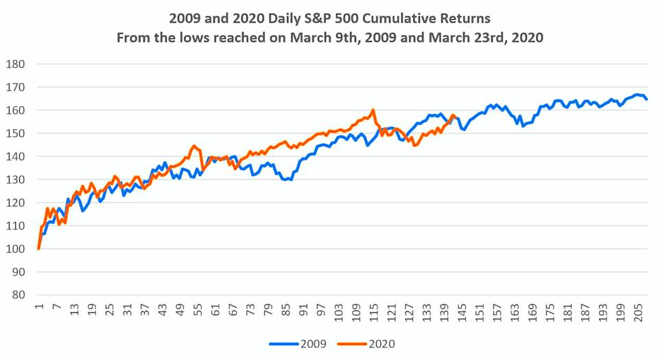 The S&P 500 today is following a similar track it did in 2009. (Datatrek)