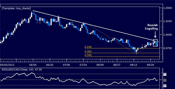 USDCAD_Candle_Pattern_Warns_of_Weakness_body_Picture_5.png, USDCAD: Candle Pattern Warns of Weakness