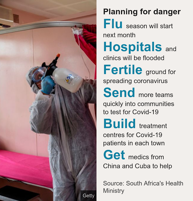 Planning for danger. [ Flu season will start next month ],[ Hospitals and clinics will be flooded ],[ Fertile ground for spreading coronavirus ],[ Send more teams quickly into communities to test for Covid-19 ],[ Build treatment centres for Covid-19 patients in each town ],[ Get medics from China and Cuba to help ], Source: Source: South Africa's Health Ministry, Image: