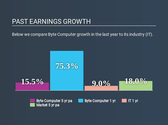 ATSE:BYTE Past Earnings Growth May 31st 2020