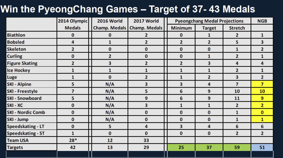 This chart obtained by The Associated Press shows the U.S. Olympic Committee's medal projections for the 2018 Winter Games in a slide presented last year to the USOC board. The USOC targeted 37 medals for Team USA in PyeongChang, South Korea. (AP Photo)