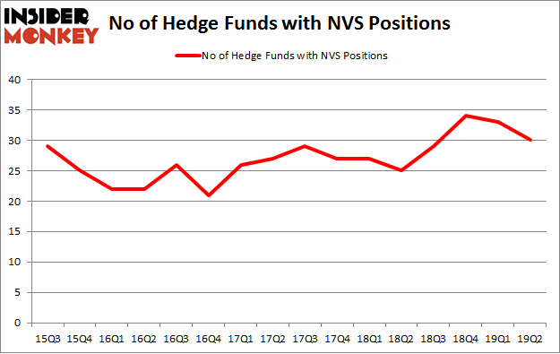 No of Hedge Funds with NVS Positions