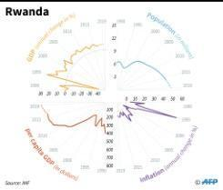 Kagame set for third-term win in Rwanda election