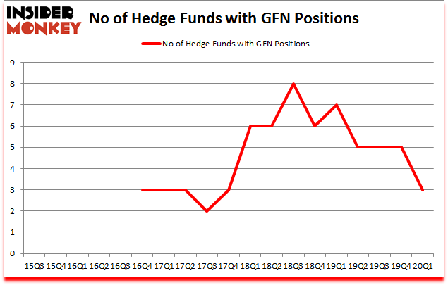 Is GFN A Good Stock To Buy?