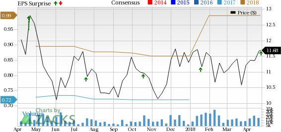 Sallie Mae (SLM) Q1 earnings improve on higher loan originations and interest income.