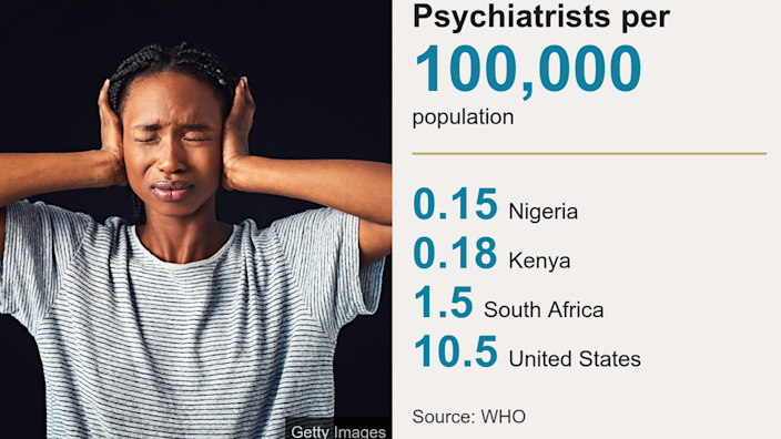 Data card of psychiatrists in some countries