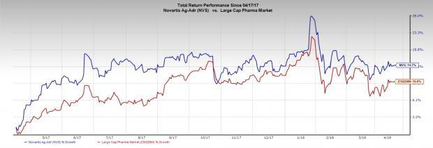Whats In Store For Novartis Nvs This Earnings Season