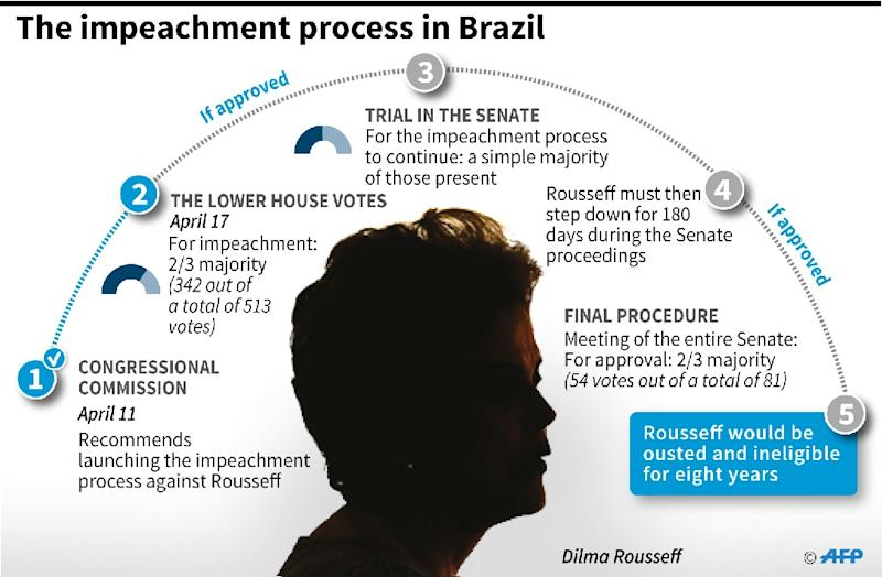 Brazil's lower house of Congress opened debate Friday on the impeachment of President Dilma Rousseff (AFP Photo/Gustavo Izús, Anella Reta)