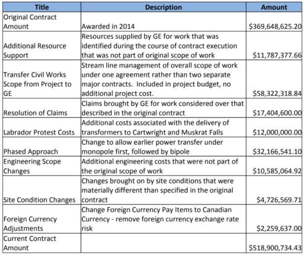 This is a breakdown of the extra charges that has resulted in a substantial escalation in the contract to make the Labrador-Island Link transmission line ready for operation. The contract is being carried out by a company called GE Grid Solutions, and its value has grown by nearly 30 per cent.