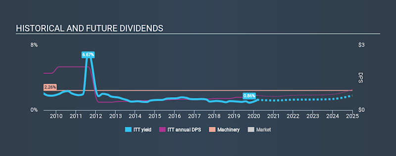 NYSE:ITT Historical Dividend Yield, March 8th 2020