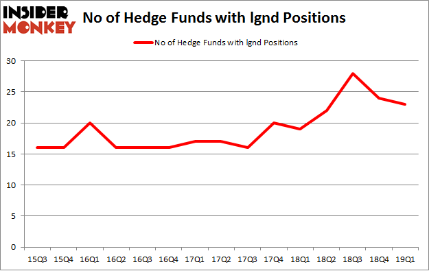 No of Hedge Funds with LGND Positions