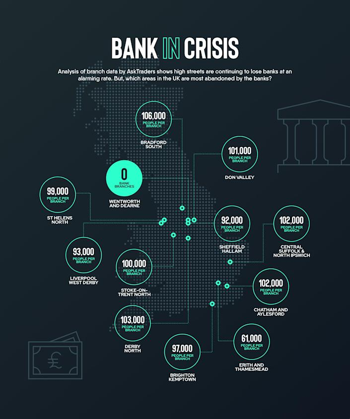 UK constituencies most affected by the bank closures. Graphic: AskTraders