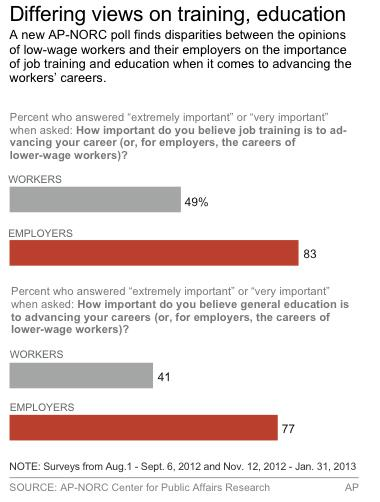 Chart shows AP-NORC poll on attitudes of low-wage workers and employers