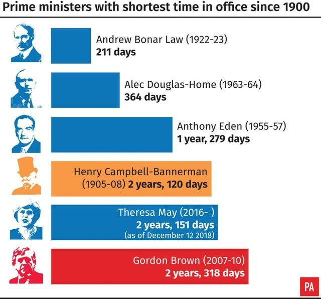 Prime ministers with shortest time in office since 1900