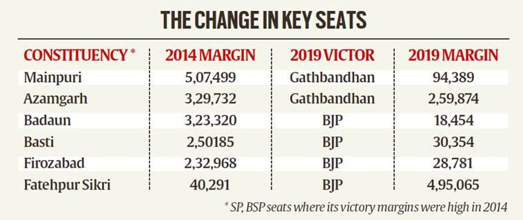 UP election results: Margins, vote-share indicate BSP-SP alliance s arithmetic fell flat