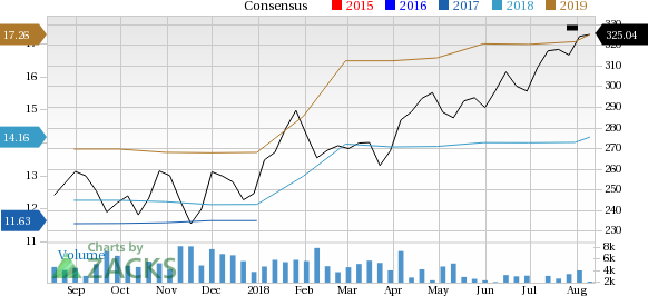 Humana (HUM) is seeing solid earnings estimate revision activity over the past month, and belongs to a strong industry as well.